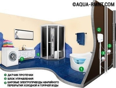 Датчик протечки воды: схема установки