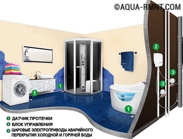 Датчик протечки воды: схема