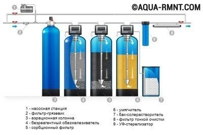 Схема устройства для удаления примесей железа из воды