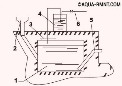 Схема простейшей биогазовой установки