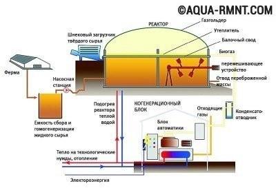 Схема организации производства биогаза в домашних условиях