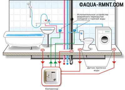 Датчик протечки воды: схема установки системы