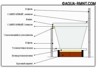 Самодельный каркас для акриловой ванны
