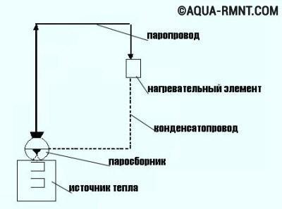 Замкнутая система парового отопления