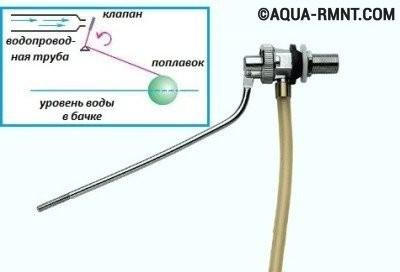 Поплавковый клапан