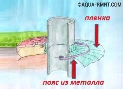 Как сделать отмостку вокруг колодца