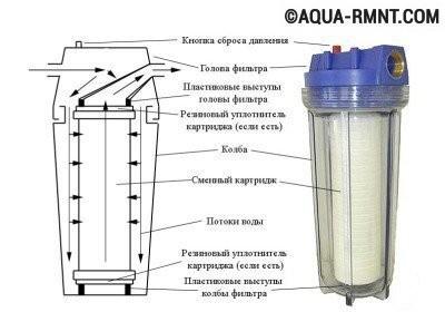 Картриджный фильтр для очистки воды