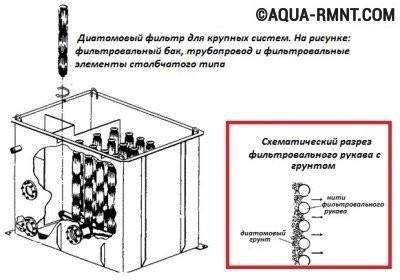 Диатомовый фильтр