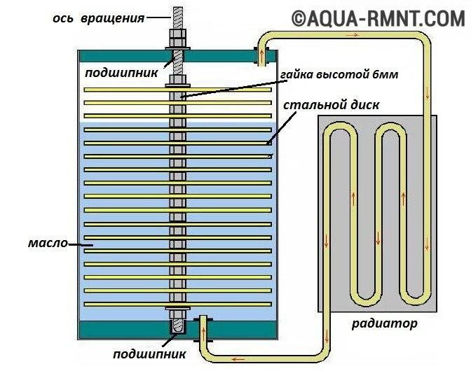Конструкция теплового насоса