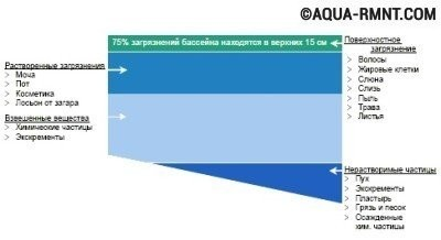 Распределение загрязнений в толще воды