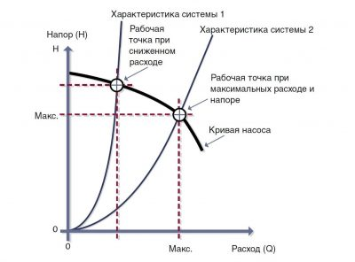 График характеристик циркуляционного насоса