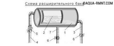 Расширительный бак для отопления открытый своими руками