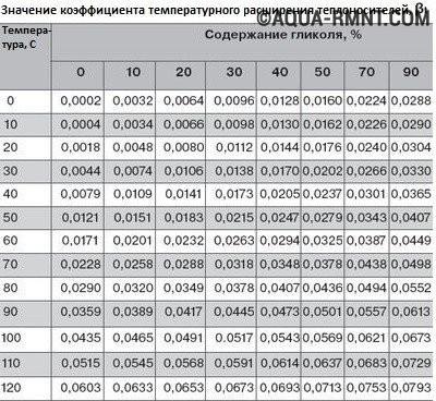Таблица со справочными данными по расширению теплоносителя