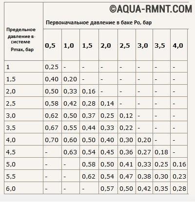 Справочные данные: значения начального и максимального давления