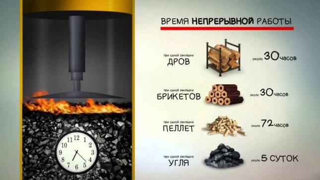 Использование разных видов топлива для пиролизного котла