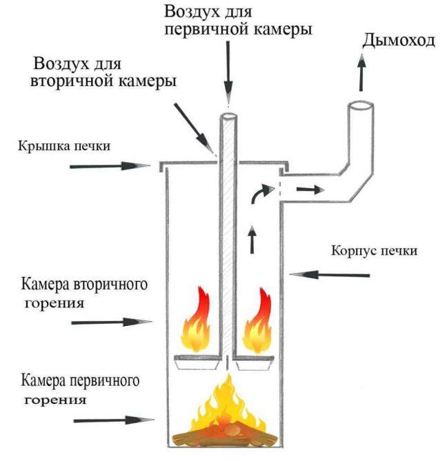 Схема пиролизного котла из газового баллона