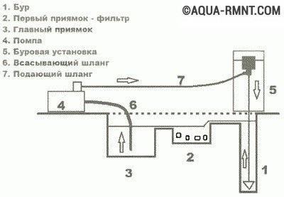 Оптимальное расположение оборудования для гидробурения показано на схеме