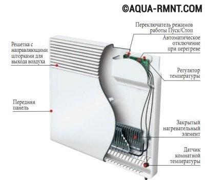 Устройство электрического конвектора отопления