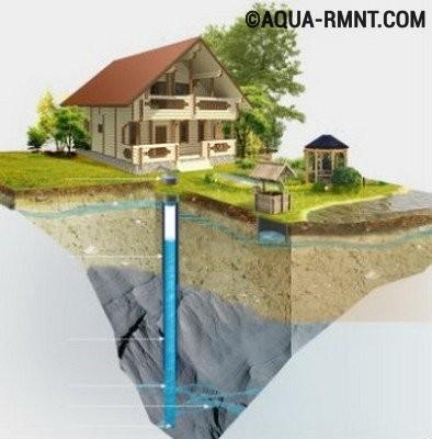 Гидробурение скважин своими руками позволяет получить источник воды для обустройства системы водоснабжения