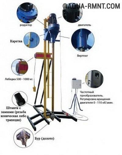 Гидробурение скважин: конструкция МБУ