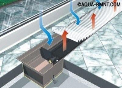 Принцип работы водяного конвектора
