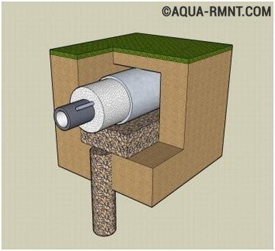 Прокладка утепленного трубопровода от скважины до дома