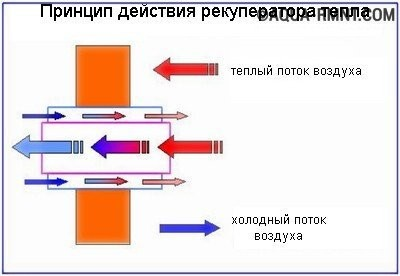 Принцип действия рекуператора тепла