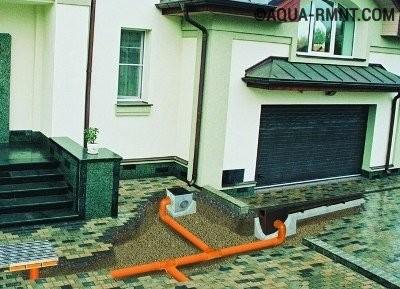 Закрытая канализация