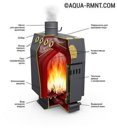 Котлы отопления на твердом топливе: принцип устройства