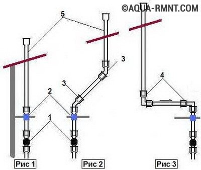 Внутренняя канализация: схемы вывода фановой трубы