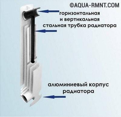Биметаллические радиаторы отопления: устройство