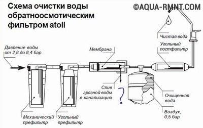 Схема очистки воды фильтром с обратным осмосом компании ATOLL