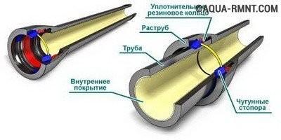 Трубы для канализации: раструбный способ соединения