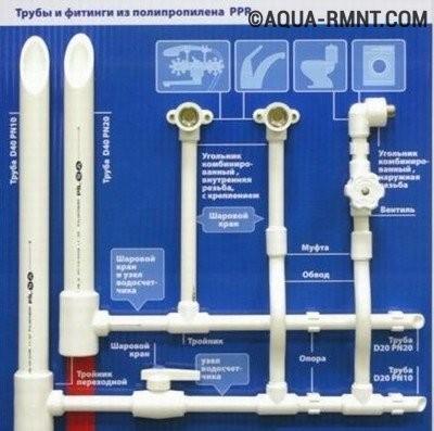 Макет всех видов соединений полипропиленовых труб