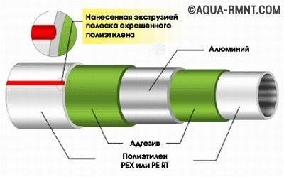 Схематичное изображение устройства металлопластиковой трубы