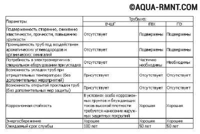 Параметры различных видов труб