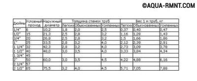 Вес стальных труб различного вида