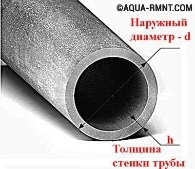 Параметры стальной трубы