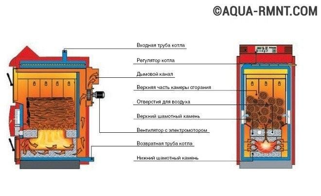 Схема устройства пиролизного