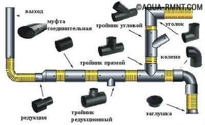 Внутренняя канализация: варианты соединения