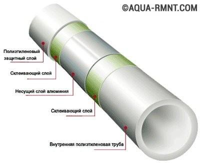 Металлопластиковые трубы: строение