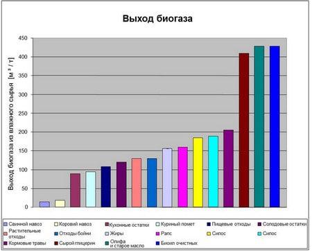 Рентабельность биогаза