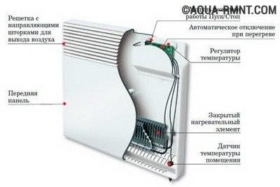 Отопление частного дома своими руками: Электрический конвектор