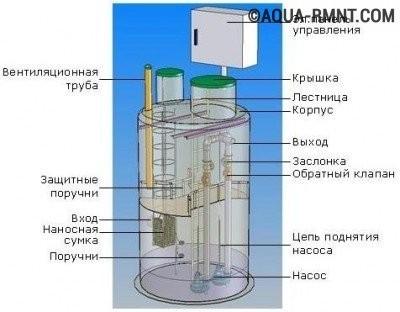 Конструкция канализационной насосной станции