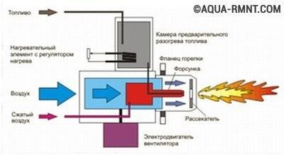 На схеме показан принцип работы жидкотопливной горелки