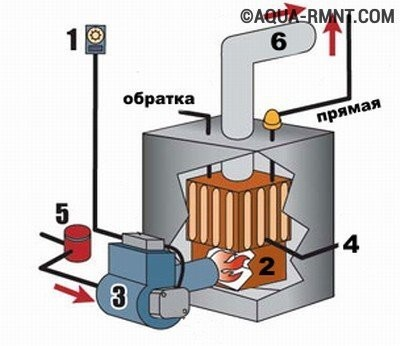 Простейшая схема устройства жидкотопливного котла российской сборки