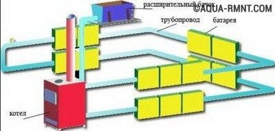 Отопление частного дома своими руками: водяное отопление