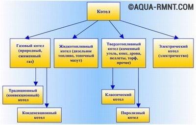 Классификация котлов по типу топлива