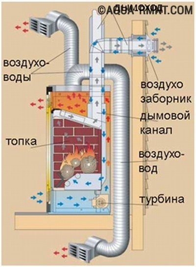 Воздушное отопление частного дома камином с каминным вкладышем