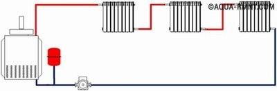Однотрубная система отопления одноэтажного дома